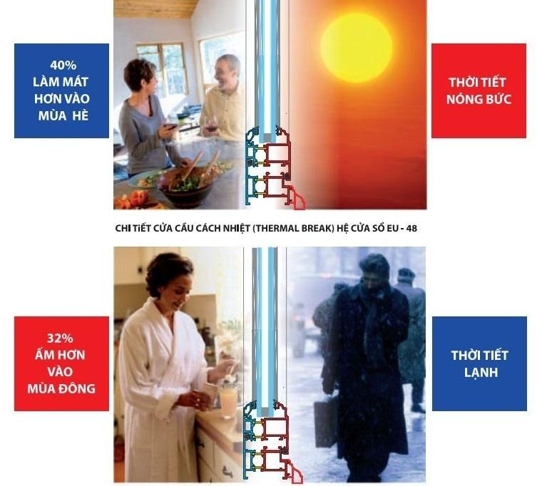 Tác dụng nhôm cầu cách nhiệt tiết kiệm điện năng